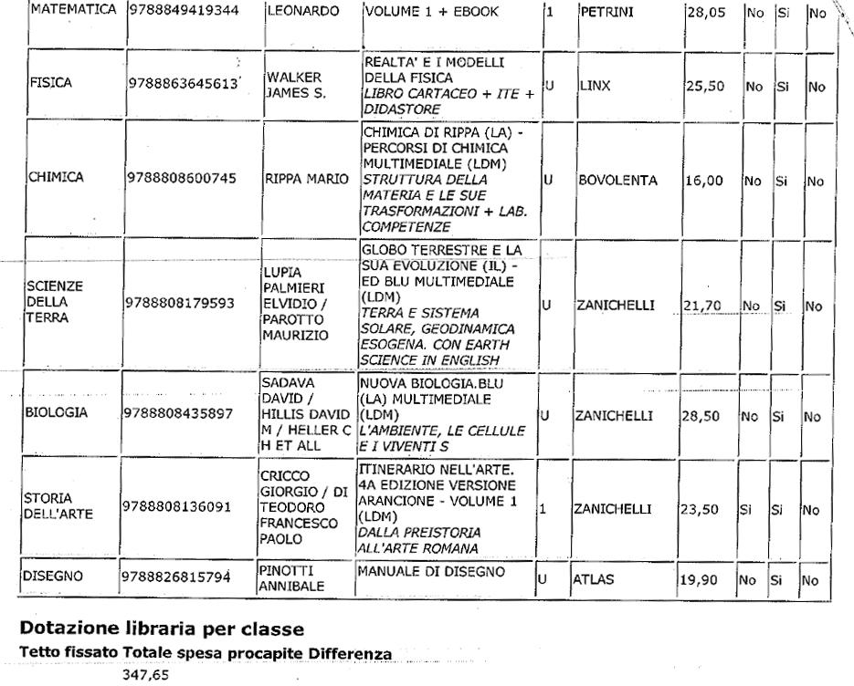 2 TESTI LICEO SCIENTIFICO 1A - Elenco libri di testo LICEO SCIENTIFICO 2016/17